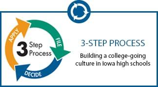 3-Step Process