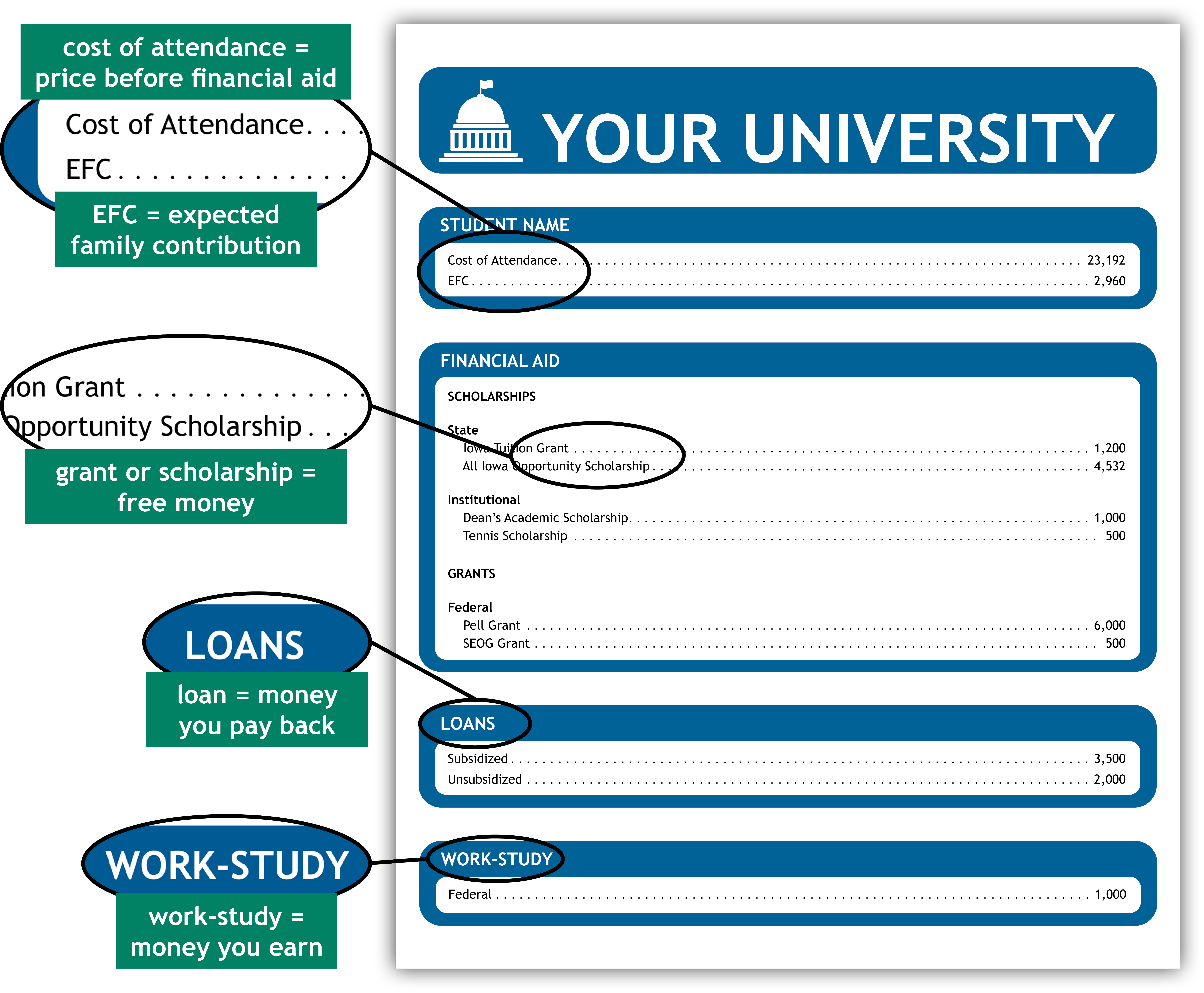 cost of attendance = price before financial aid EFC = expected family contribution grant or scholarship = free money loan = money you pay back work-study = money you earn